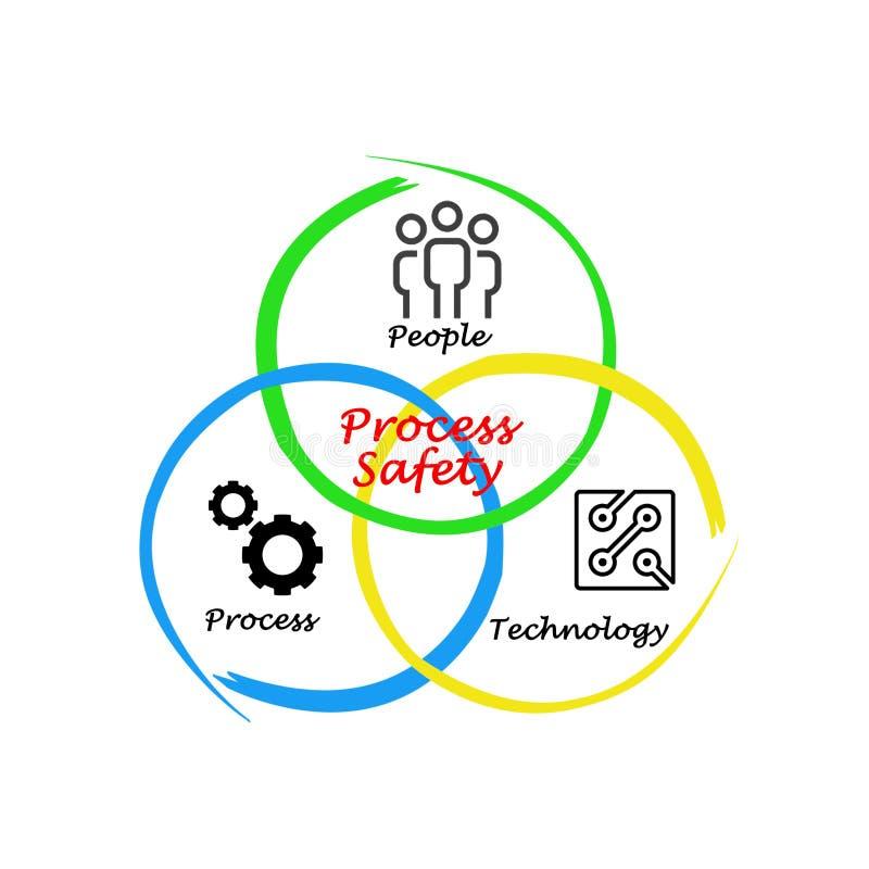 Diagram av processsäkerhet royaltyfri illustrationer