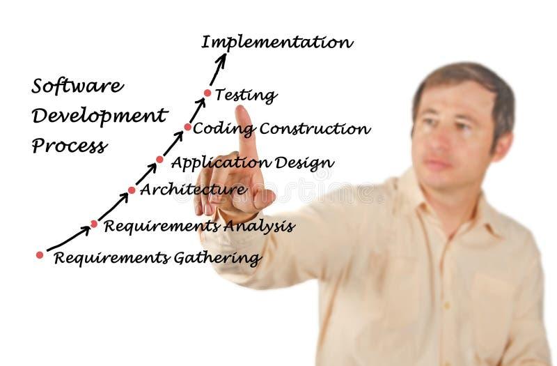 Diagram av programvaruutvecklingsprocessen royaltyfria foton