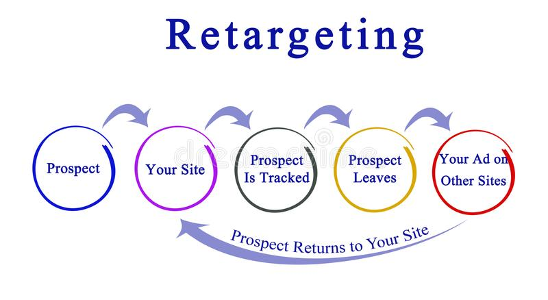 Diagram av Retargeting vektor illustrationer
