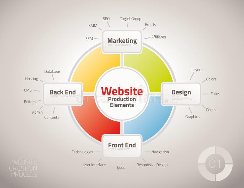 Diagram av websiteproduktionsprocessbeståndsdelar royaltyfri illustrationer