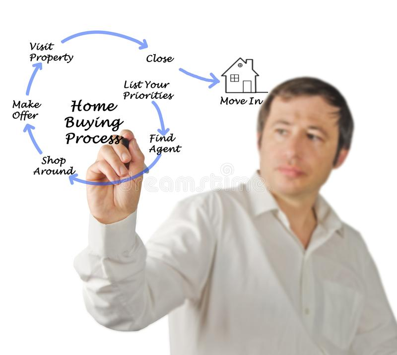 Buying real property. Diagram of Buying real property royalty free stock photos