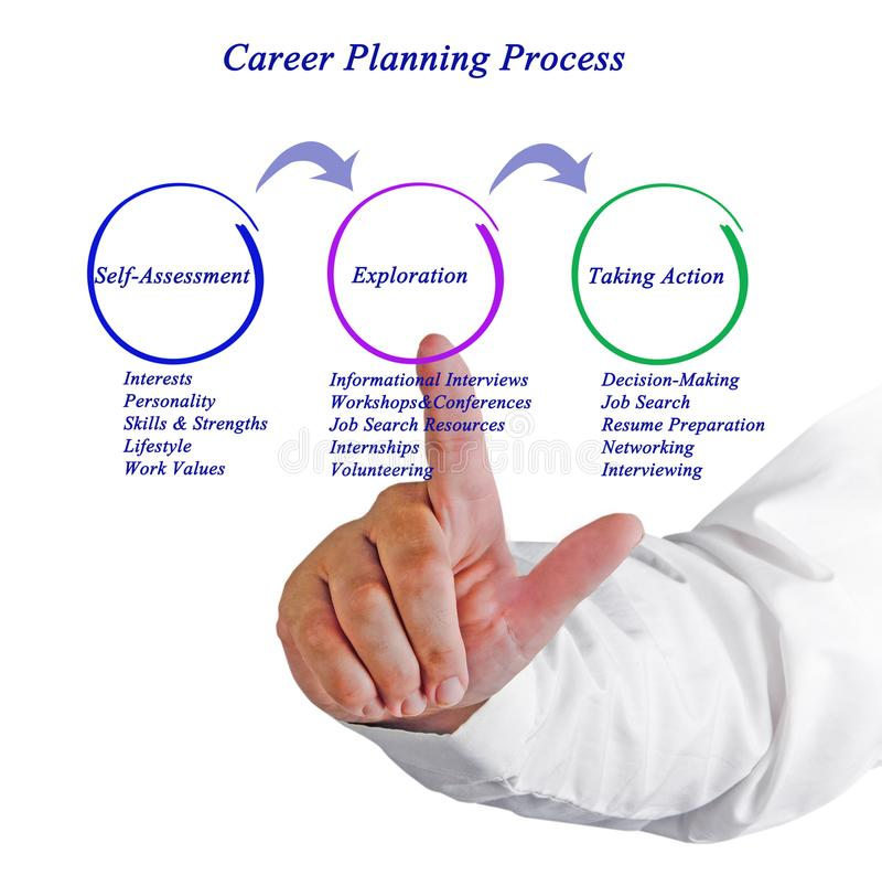 Career Planning Process royalty free stock photography