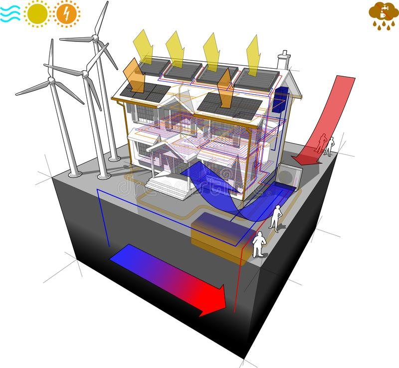 House with air heat pump with solar panels and photovoltaics and floor heating and wind turbines as source for electric energy and stock illustration