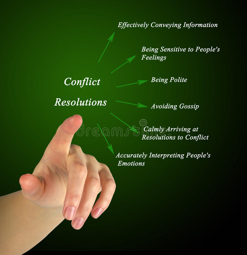Diagram of Conflict Resolution royalty free stock photography