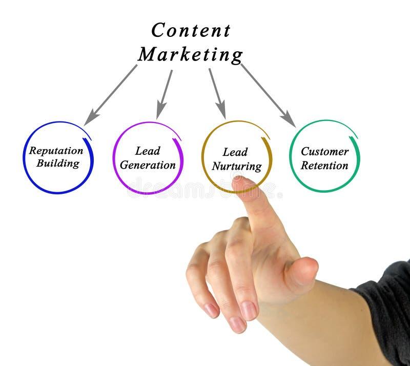 Diagram of content marketing stock photos