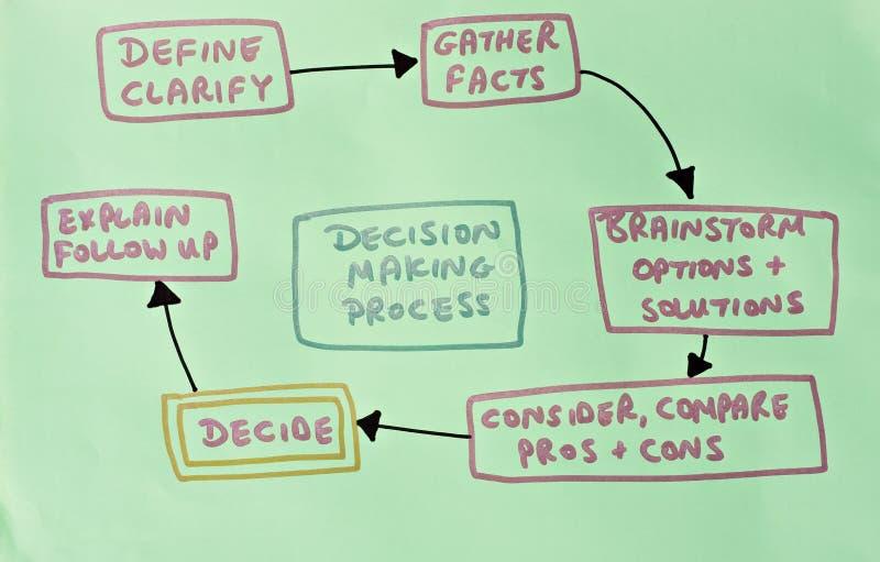 Diagram dat besluit toont - makend proces stock fotografie