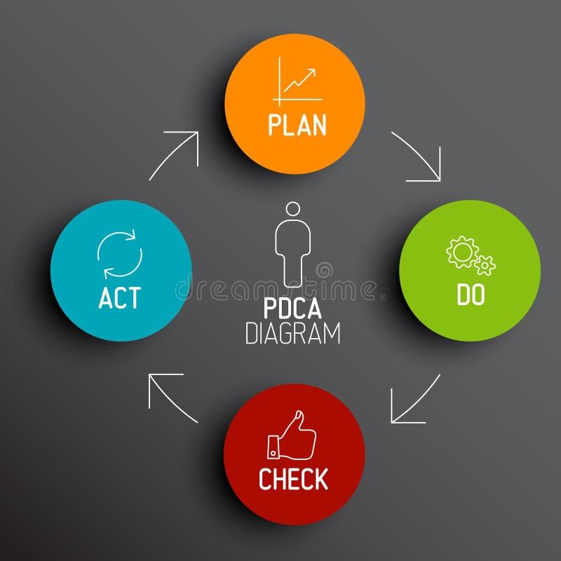 Diagram/diagram för vektor PDCA (planet gör kontrollhandling) stock illustrationer