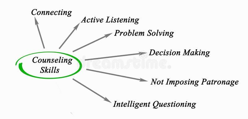 Diagram Doradzać umiejętności ilustracji