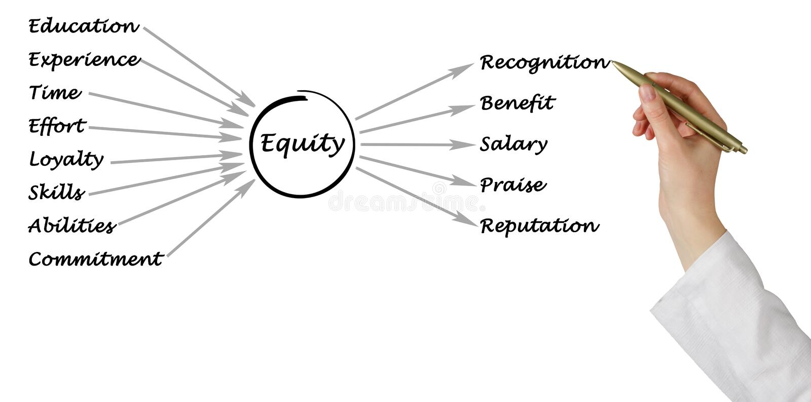 Diagram of equity. Presenting diagram of brand equity stock photography