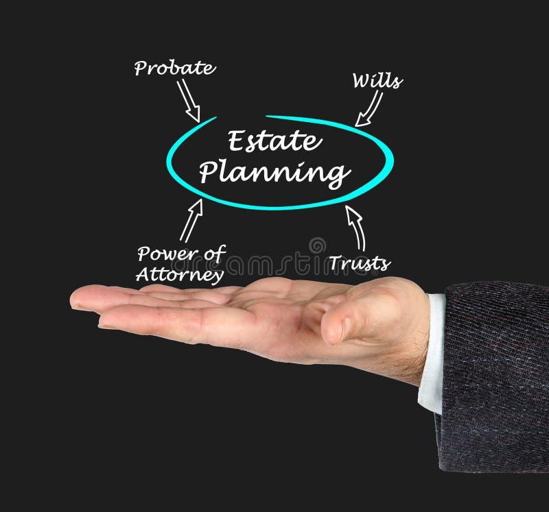 Diagram of Estate Planning stock image