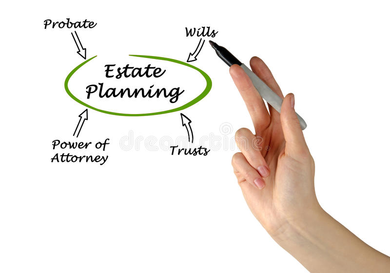 Diagram of Estate Planning. Presenting Diagram of Estate Planning royalty free stock image