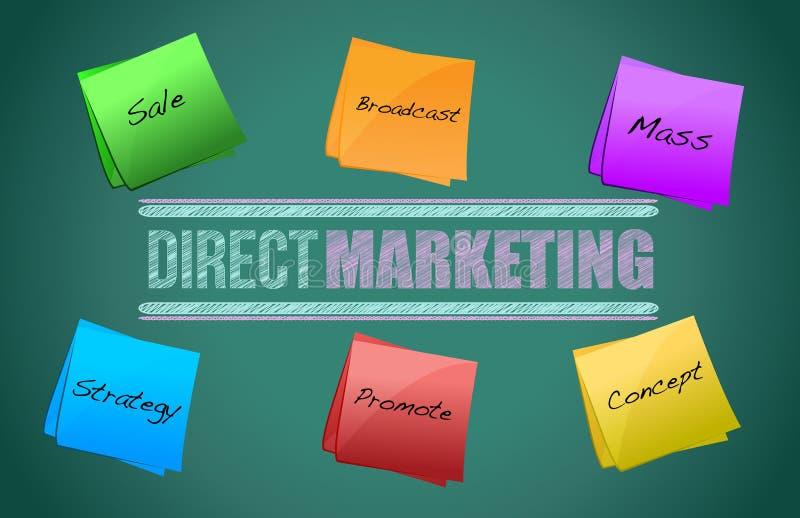 Diagram för direkt marknadsföring vektor illustrationer