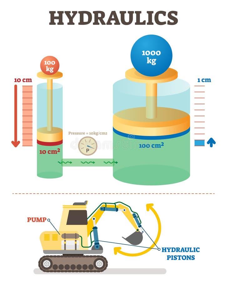 Diagram för illustration för vektor för mekaniskt system för hydraulik Exempel för teknikvetenskap med grävskopan vektor illustrationer