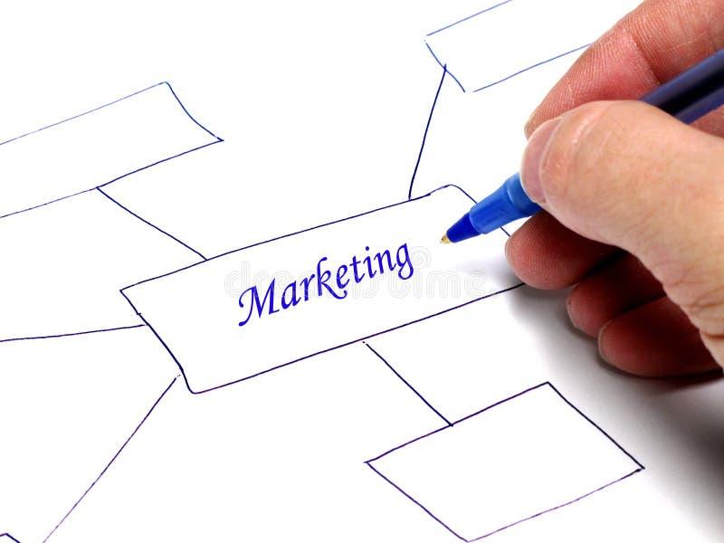 Diagram för marknadsföringsidétanke arkivbilder