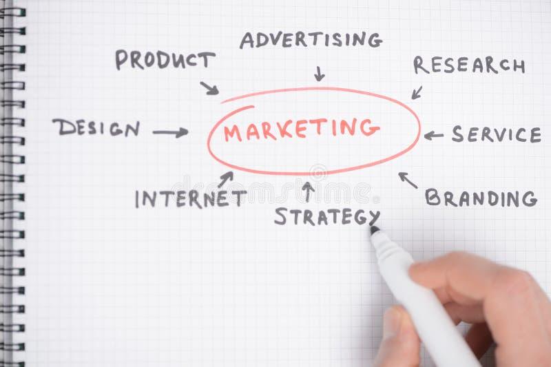 Diagram för marknadsföringsstrategi. Närbild av handteckningsdiagrammet arkivbilder