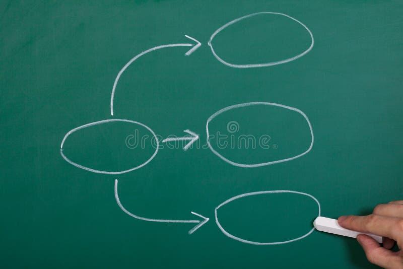 Diagram för processflödesdiagram arkivfoto