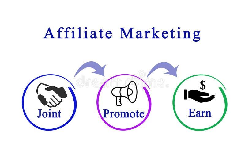 diagram filia marketing ilustracja wektor