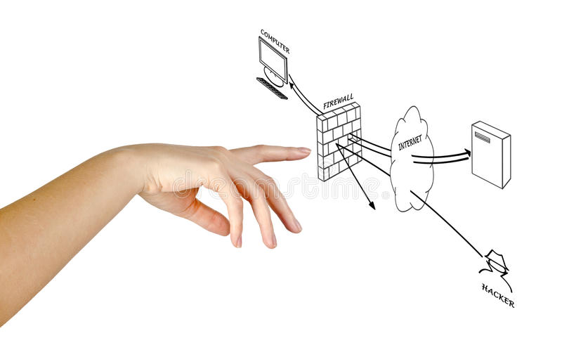 Diagram of firewall. And hand stock images