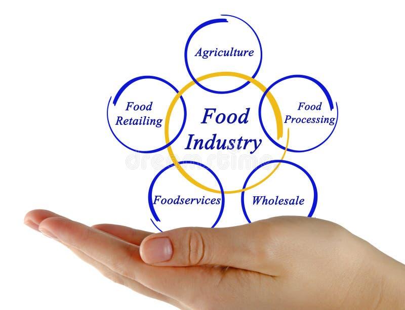 Diagram Of Food Industry Stock Illustration Illustration Of Woman