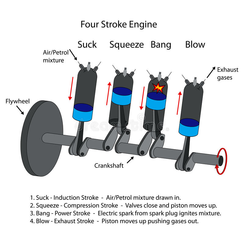 Diagram Of Four Stroke Engine  Stock Vector