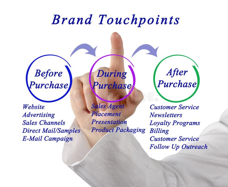 Diagram gatunek Touchpoint zdjęcia stock