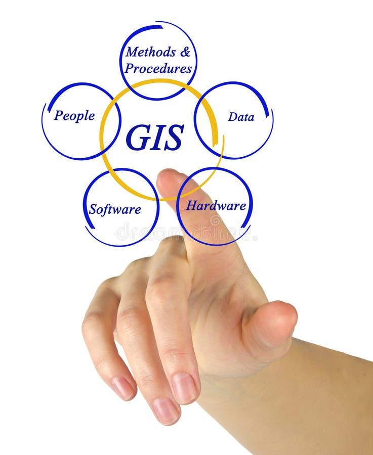 Diagram of GIS. Woman presenting diagram of GIS royalty free stock photos