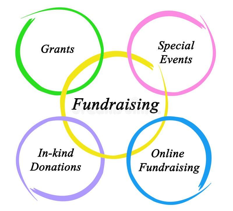 Diagram Gromadzić fundusze royalty ilustracja
