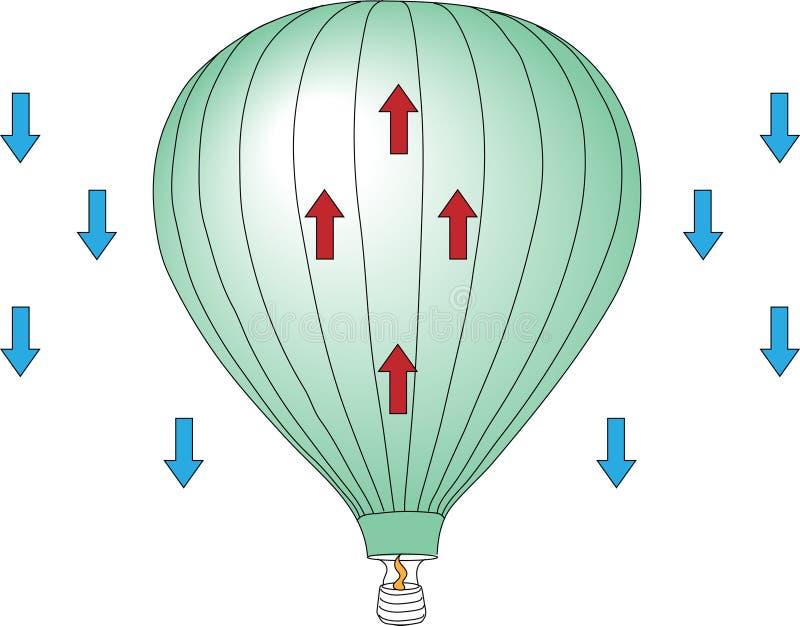 Diagram of hot air balloon rising. Hot air balloon diagram of hot air rising. The hot air is less dense than the cold air. Heat transfer causes thermal expansion royalty free illustration
