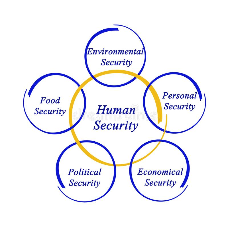 Diagram of human security vector illustration