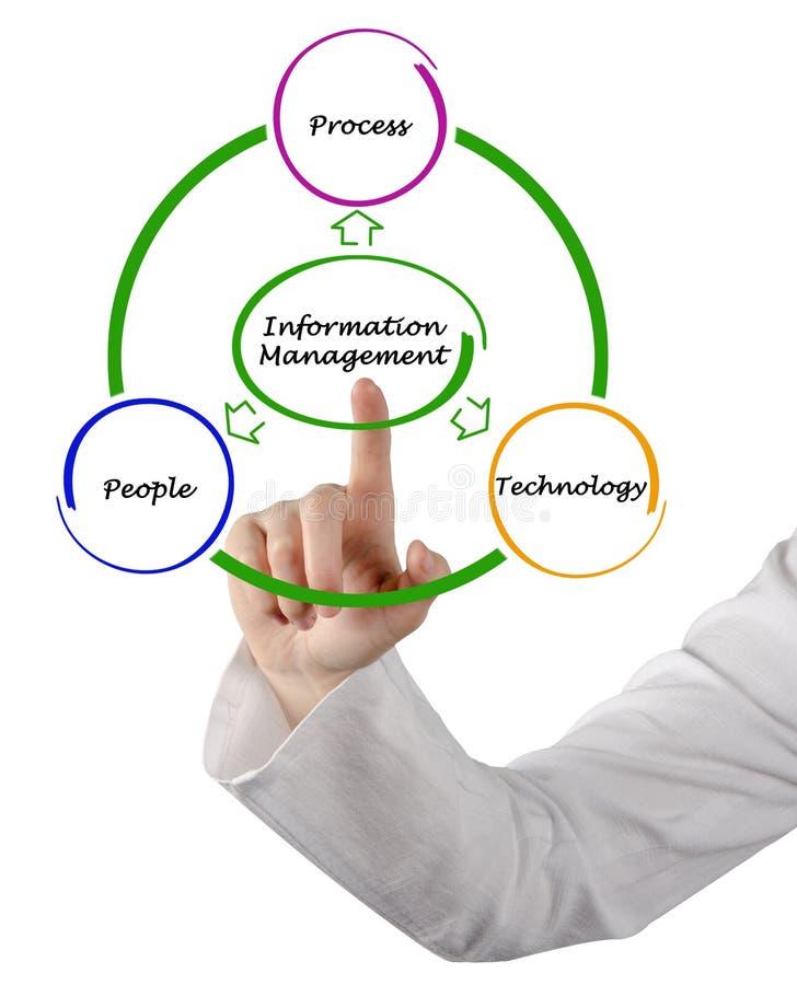 Diagram of Information Management stock photos