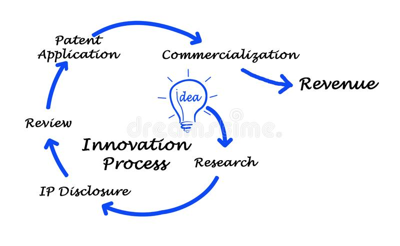 Diagram of Innovation Process. From idea to revenue stock illustration