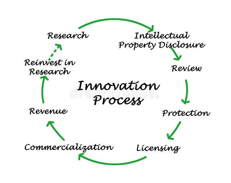 Diagram of innovation process. Innovation process: from research to revenue stock illustration