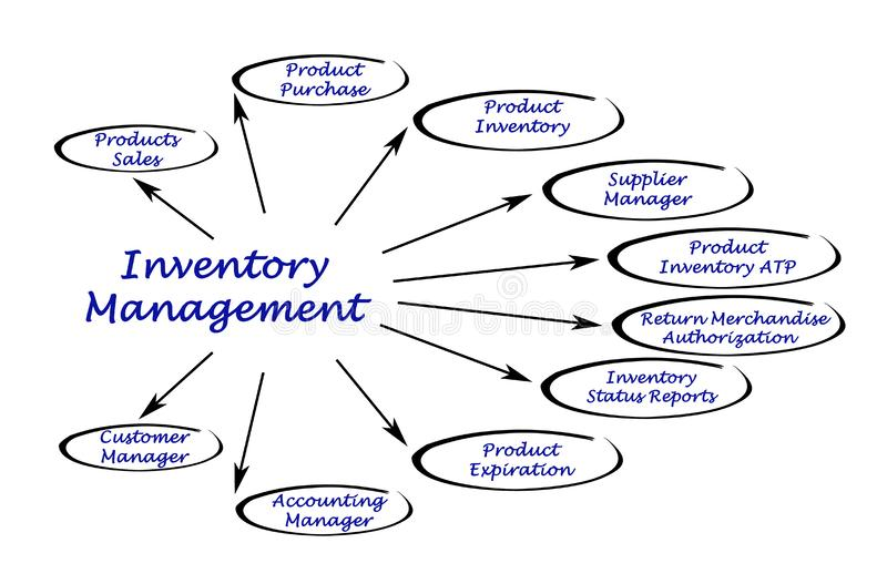Diagram of Inventory Management. Important components in Inventory Management royalty free illustration