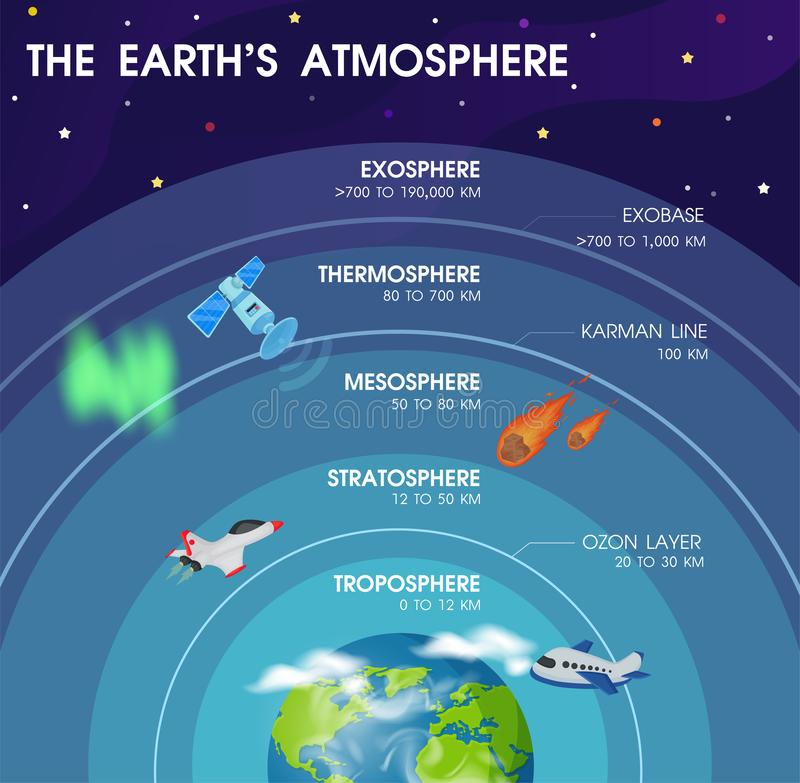 Diagram of the layers within Earth`s atmosphere vector illustration