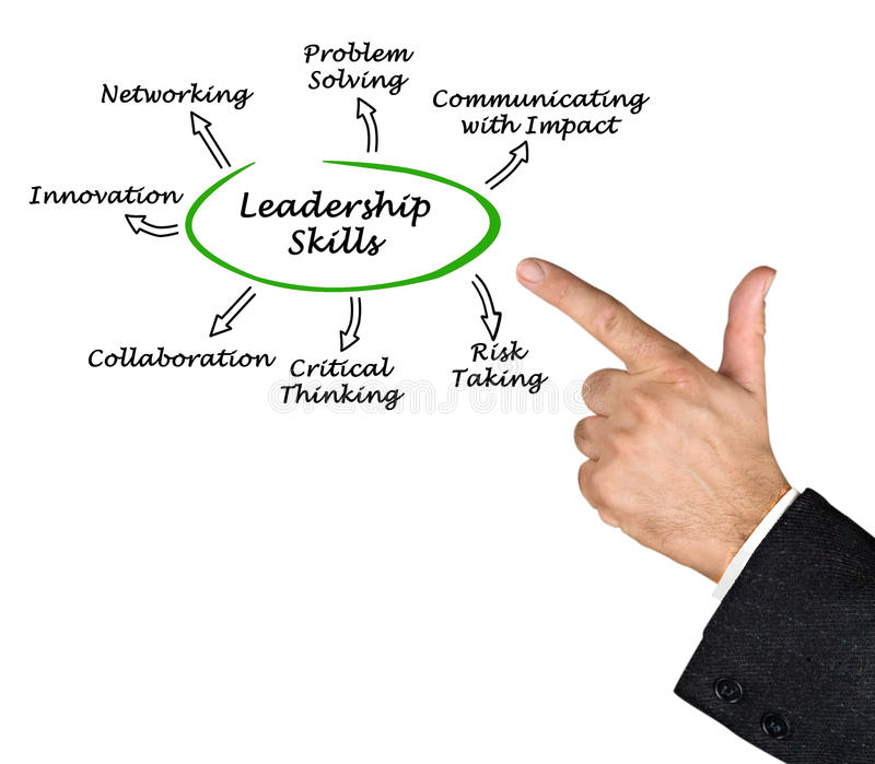 Diagram of Leadership Skills royalty free stock photo