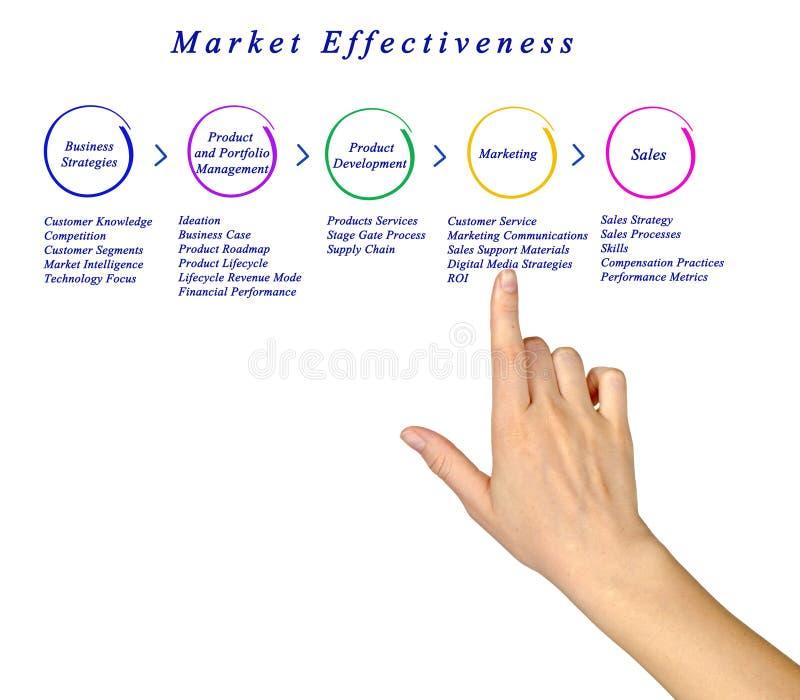 Diagram of Market Effectiveness. Presenting Diagram of Market Effectiveness stock image