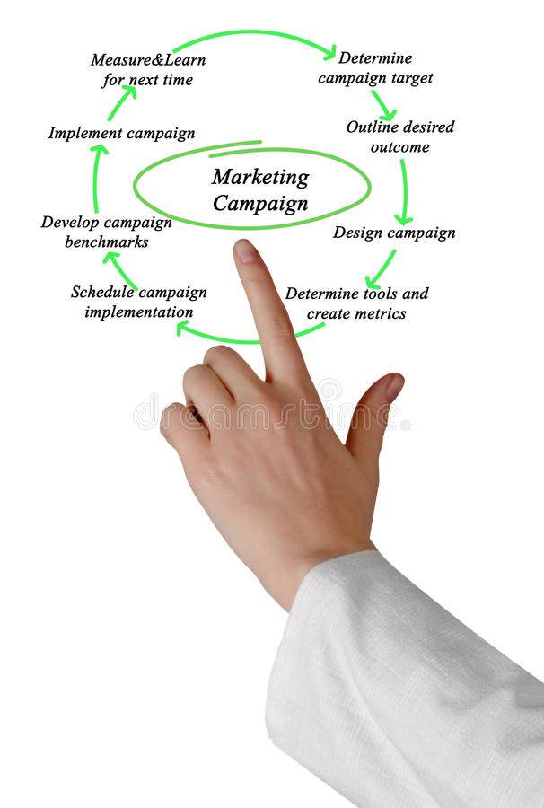 Diagram of Marketing Campaign stock image
