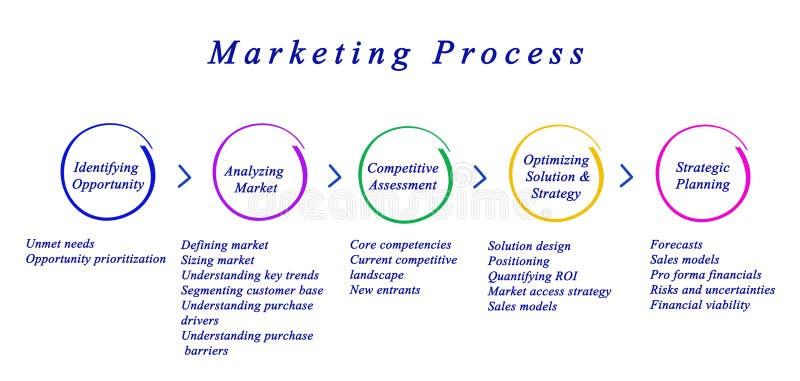 Diagram marketingu proces royalty ilustracja