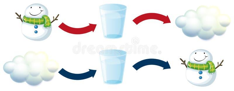 Diagram met sneeuwman en glas water vector illustratie