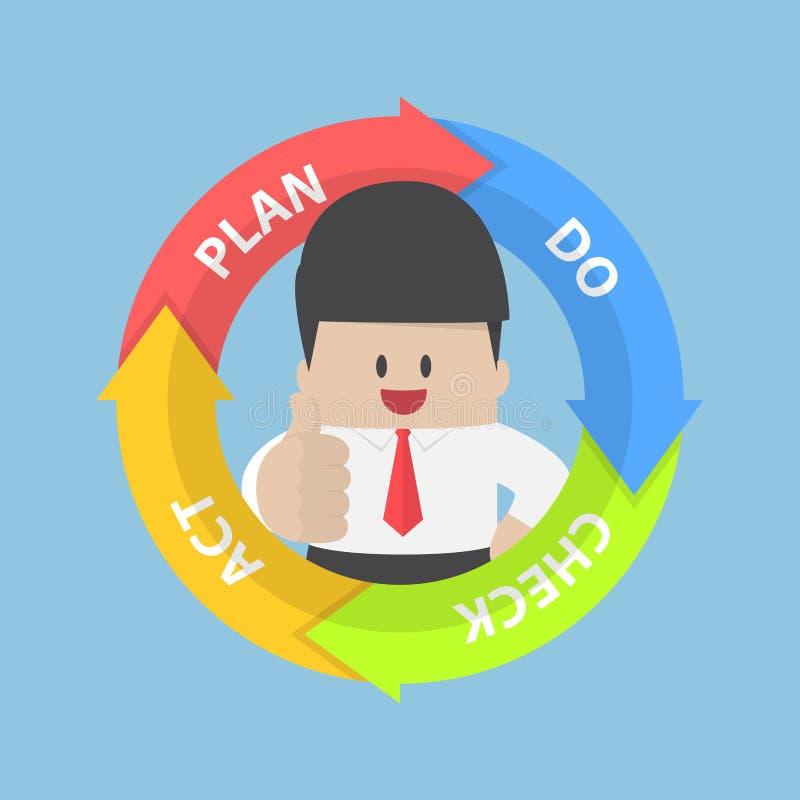 Diagram och affärsman för PDCA (planet gör kontrollhandling), med tummar upp royaltyfri illustrationer