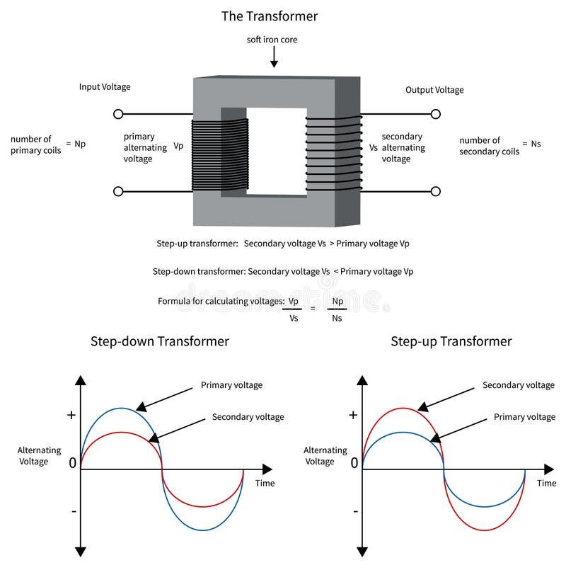 Diagram om te tonen hoe een elektrotransformator voltage verandert en stock illustratie