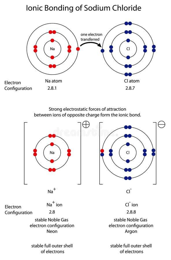 Diagram para mostrar a ligação iônica no cloreto de sódio ilustração royalty free