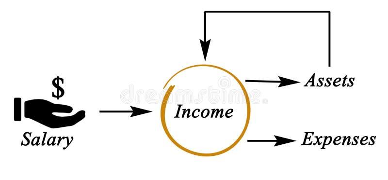 Diagram pieniądze przepływ ilustracja wektor