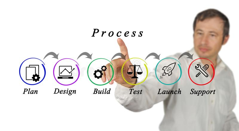 Diagram of process. Man presenting Diagram of process stock image