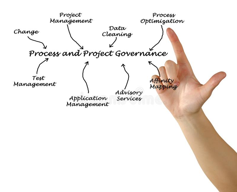 Process and Project Governance. Diagram of Process and Project Governance royalty free stock photography