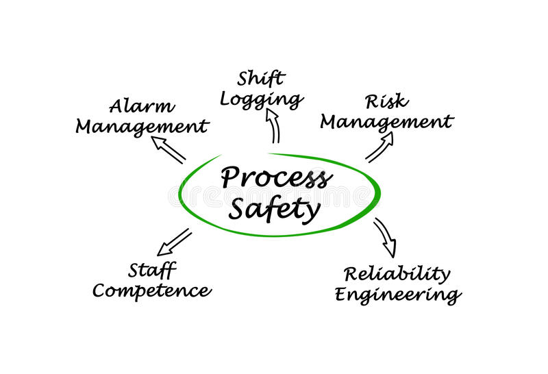 Diagram of Process Safety stock illustration