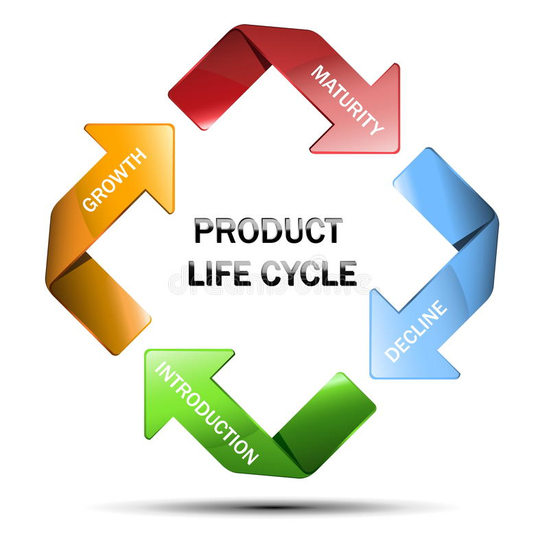 Diagram of product life cycle. Isolated on white background stock illustration