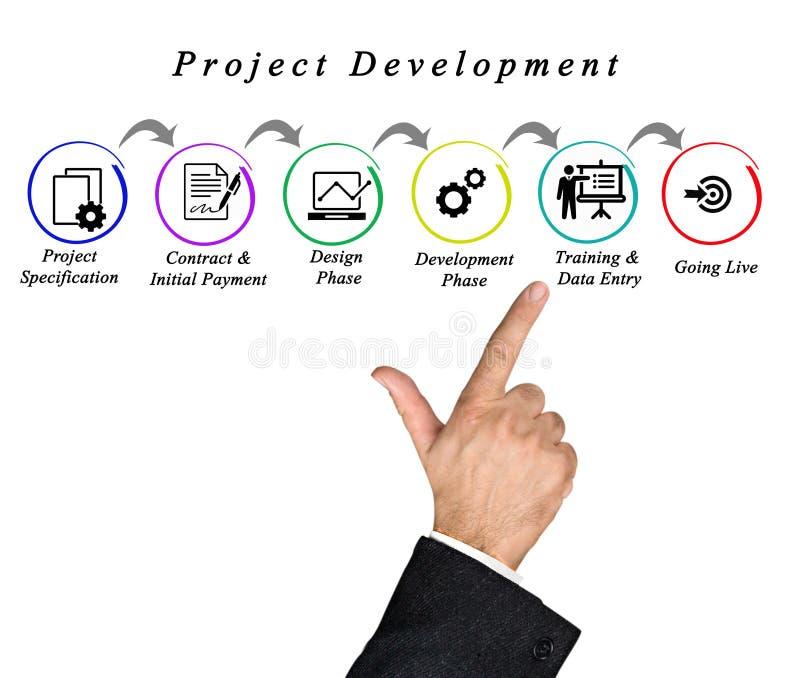 Diagram of Project Process stock photos