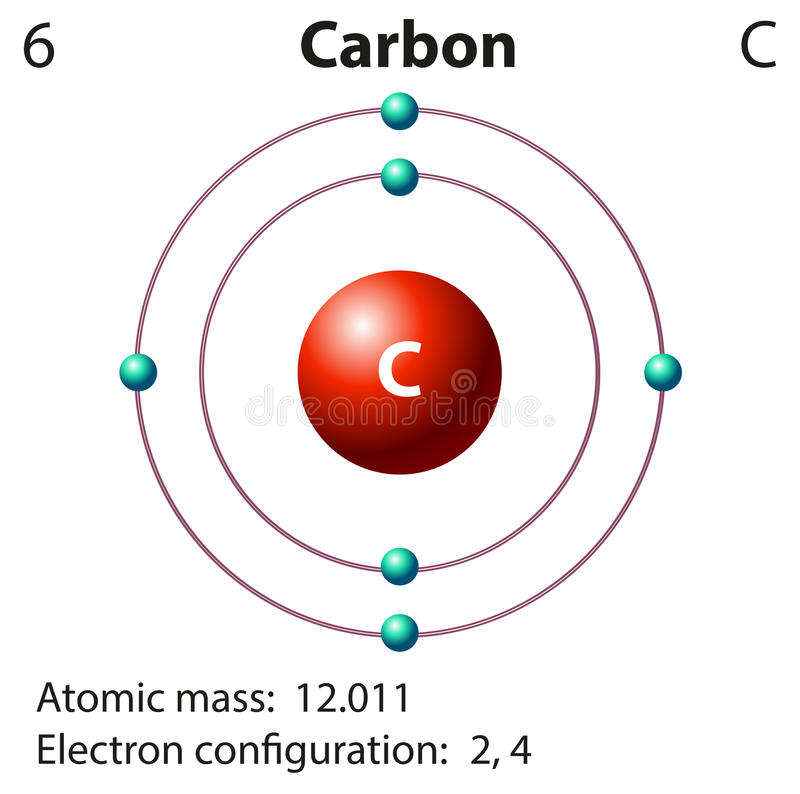 Diagram representation of the element carbon. Illustration royalty free illustration