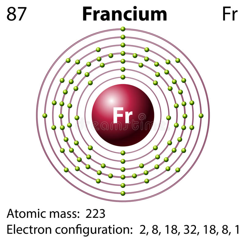 Francium Electron Dot Diagram House Wiring Diagram Symbols